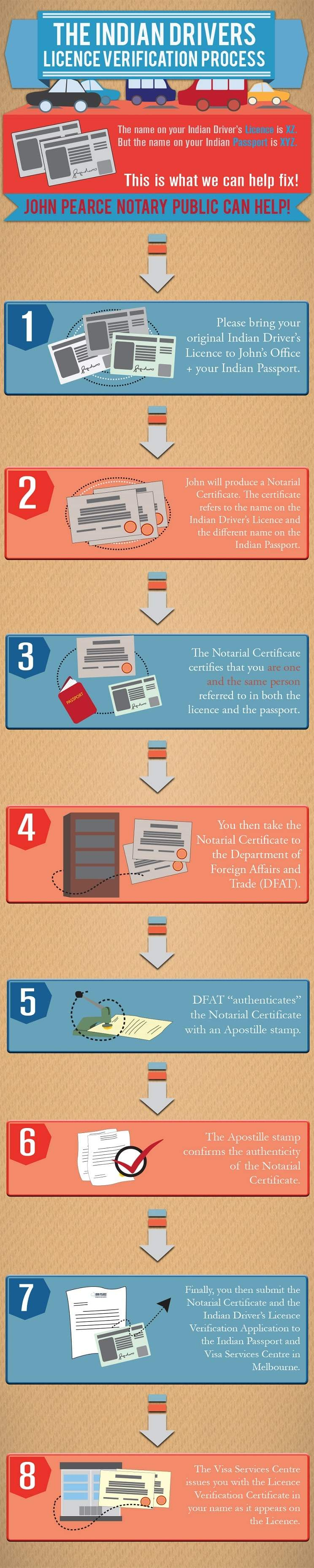 Notarial certificates affidavits as to identity ccuart Image collections